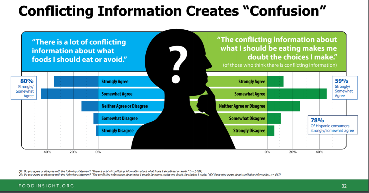 Conflicting Information Creates Confusion