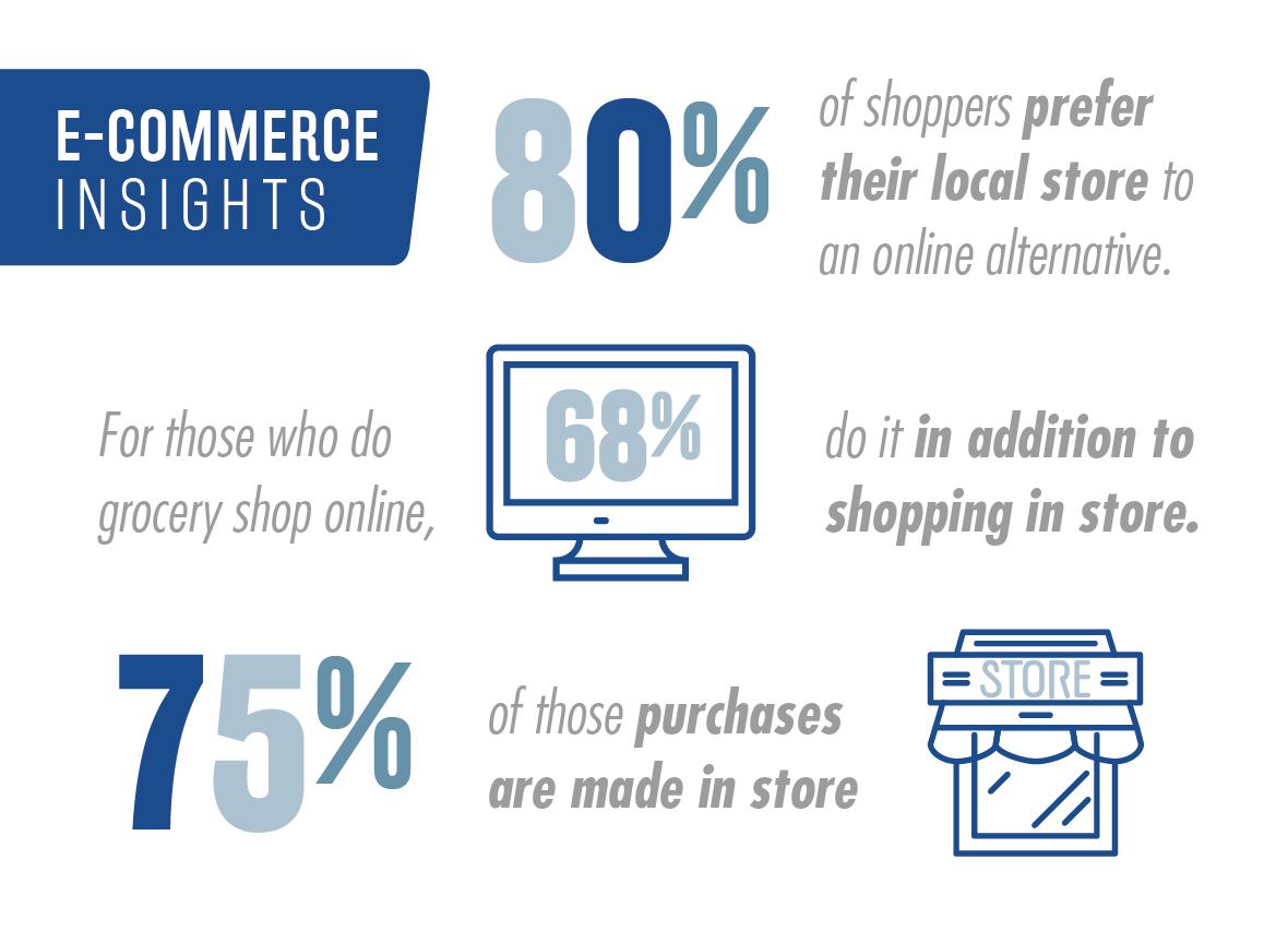 National Survey of Grocery Shoppers - E-Commerce Consumer Insights Graphic 1