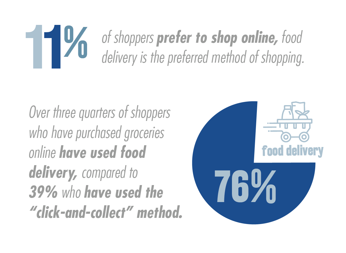 National Survey of Grocery Shoppers- E-Commerce Consumer Insights Graphic 2
