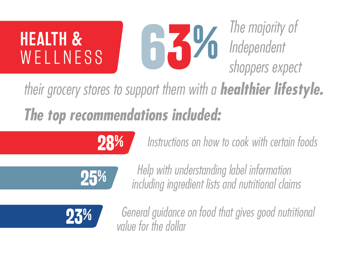 National Survey of Grocery Shoppers - E-Commerce Consumer Insights Graphic 9