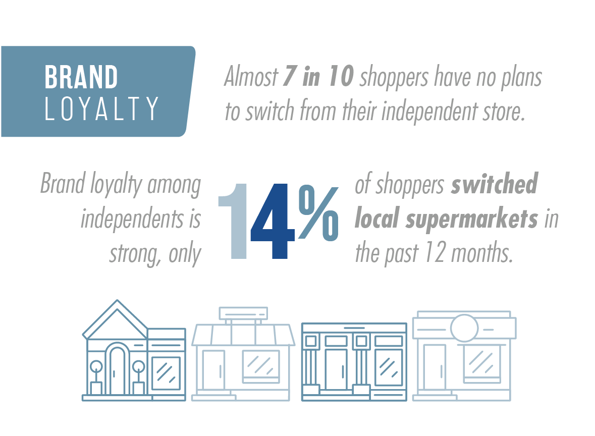 National Survey of Grocery Shoppers - E-Commerce Consumer Insights Graphic 11