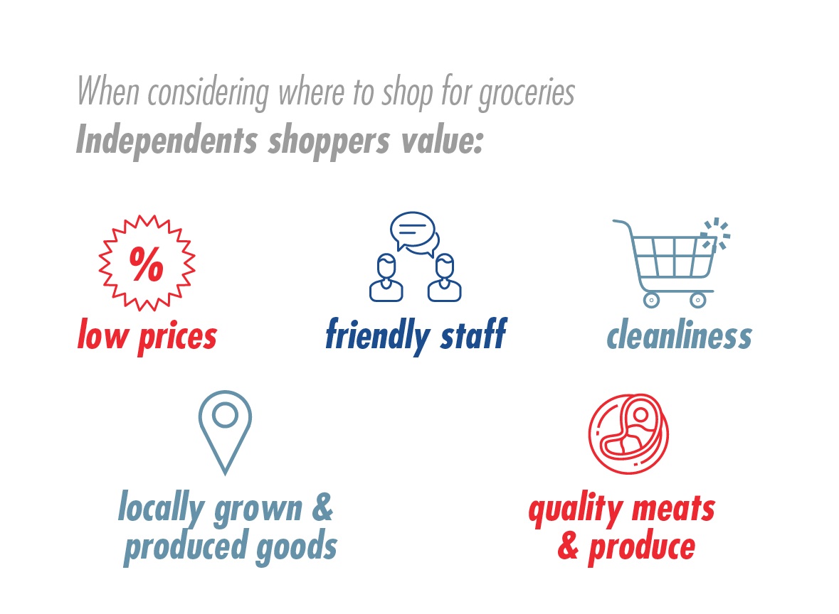 National Survey of Grocery Shoppers - E-Commerce Consumer Insights Graphic 12