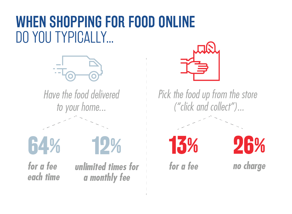 National Survey of Grocery Shoppers - Consumer Insights Graphic 5