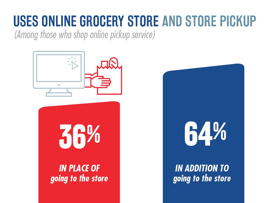 National Survey of Grocery Shoppers - E-Commerce Consumer Insights Graphic 2