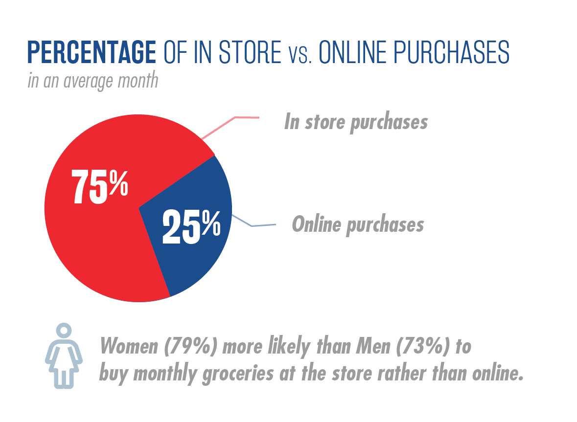 National Survey of Grocery Shoppers - E-Commerce Consumer Insights Graphic 6