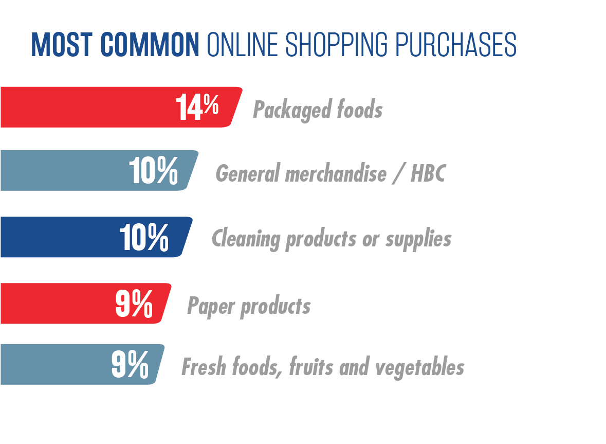 National Survey of Grocery Shoppers - Consumer Insights Graphic 7
