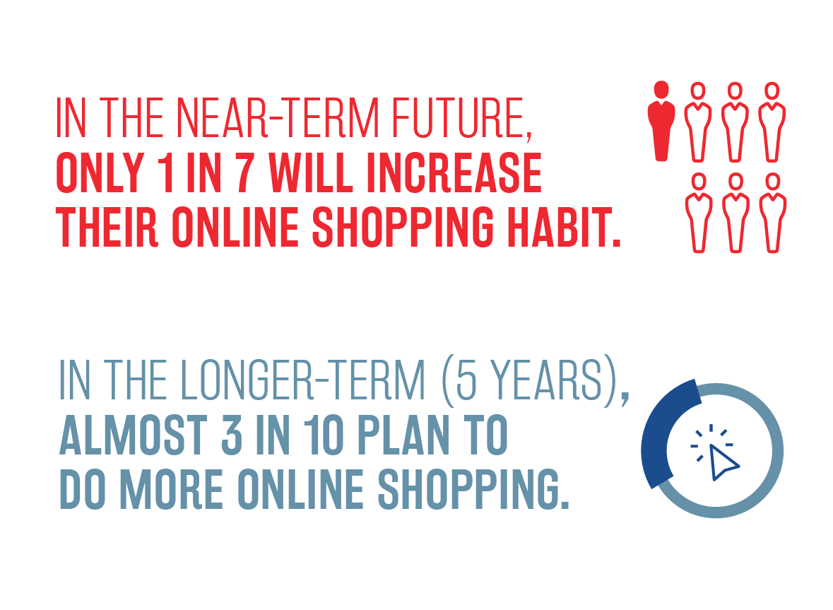 National Survey of Grocery Shoppers - E-Commerce Consumer Insights Graphic 8