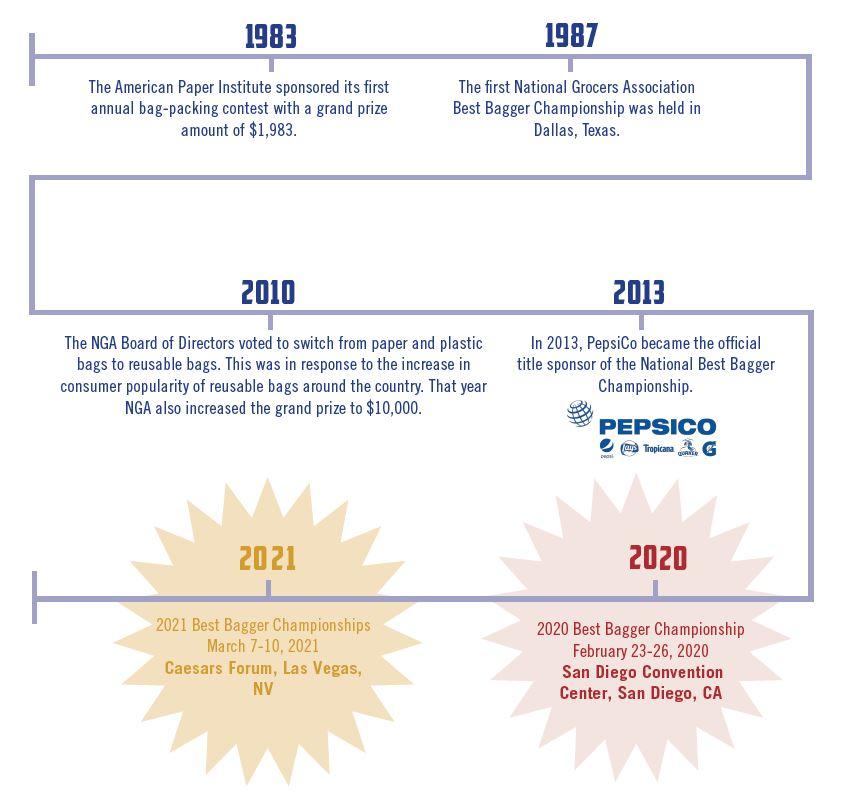 Best Bagger Timeline